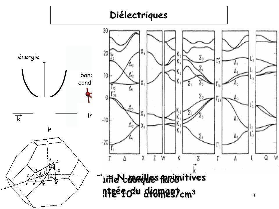 Réseau = N mailles primitives Maille cubique face centrée du diamant