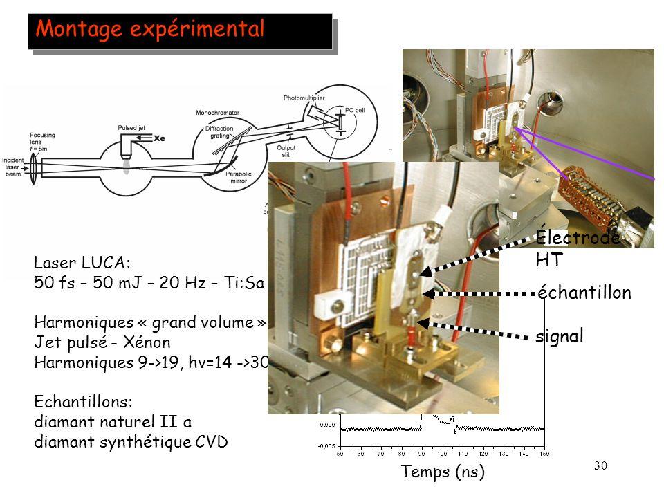 Montage expérimental Électrode HT échantillon signal Laser LUCA: