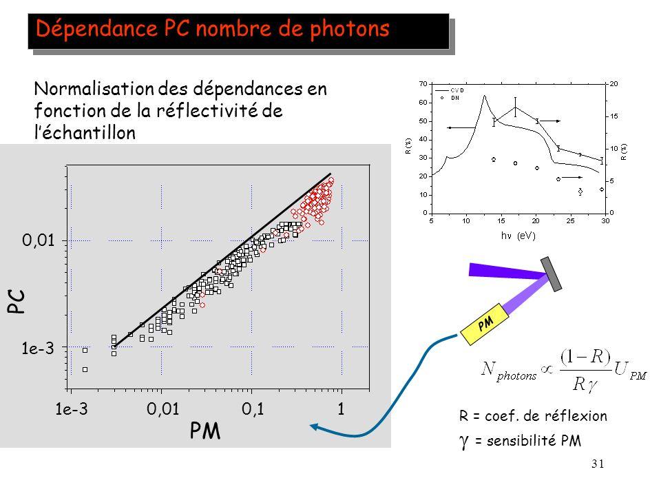 Dépendance PC nombre de photons