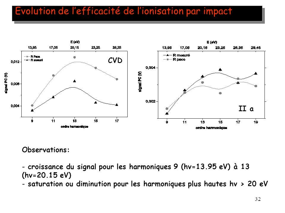 Evolution de l'efficacité de l'ionisation par impact