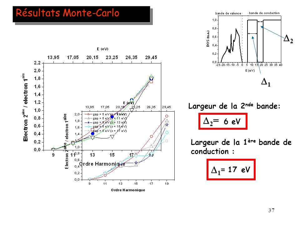 Résultats Monte-Carlo