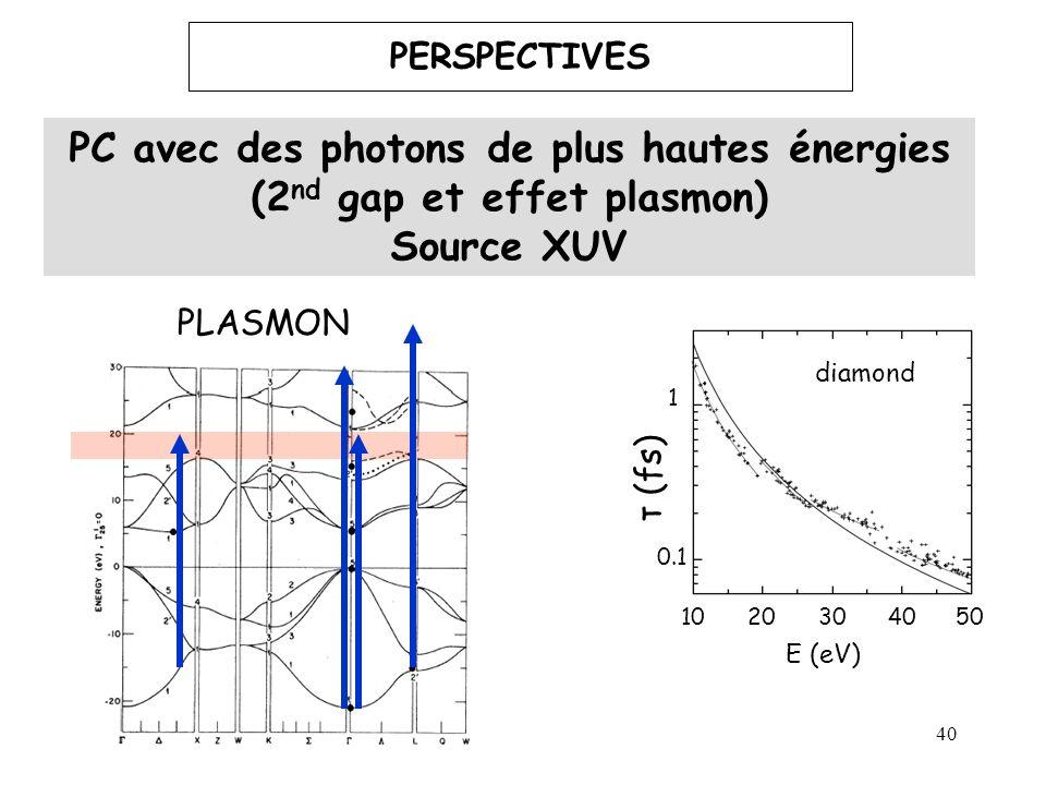 PC avec des photons de plus hautes énergies (2nd gap et effet plasmon)