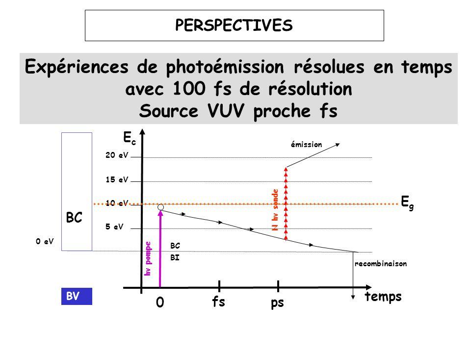 PERSPECTIVES Expériences de photoémission résolues en temps avec 100 fs de résolution. Source VUV proche fs.