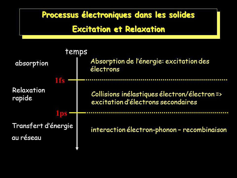 Processus électroniques dans les solides Excitation et Relaxation