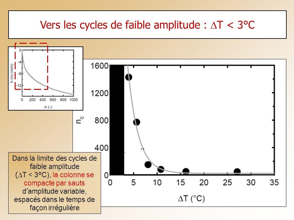 Vers les cycles de faible amplitude : DT < 3°C