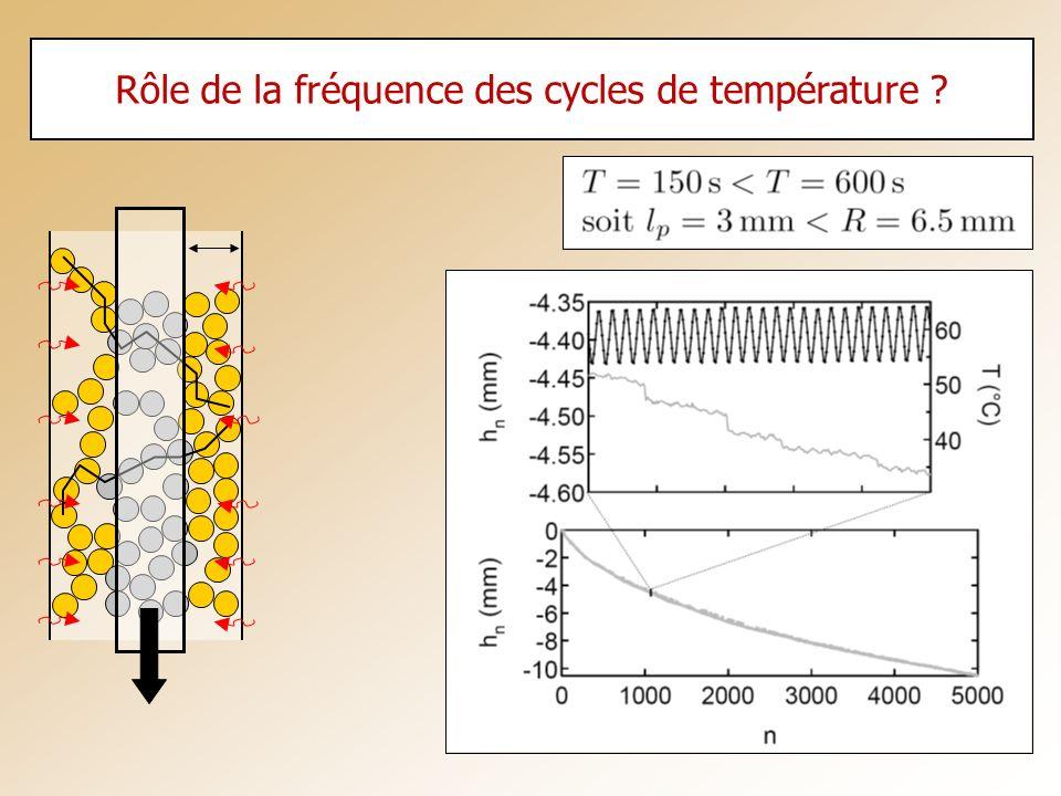 Rôle de la fréquence des cycles de température