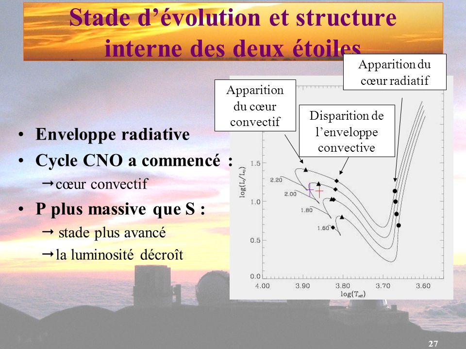 Stade d'évolution et structure interne des deux étoiles