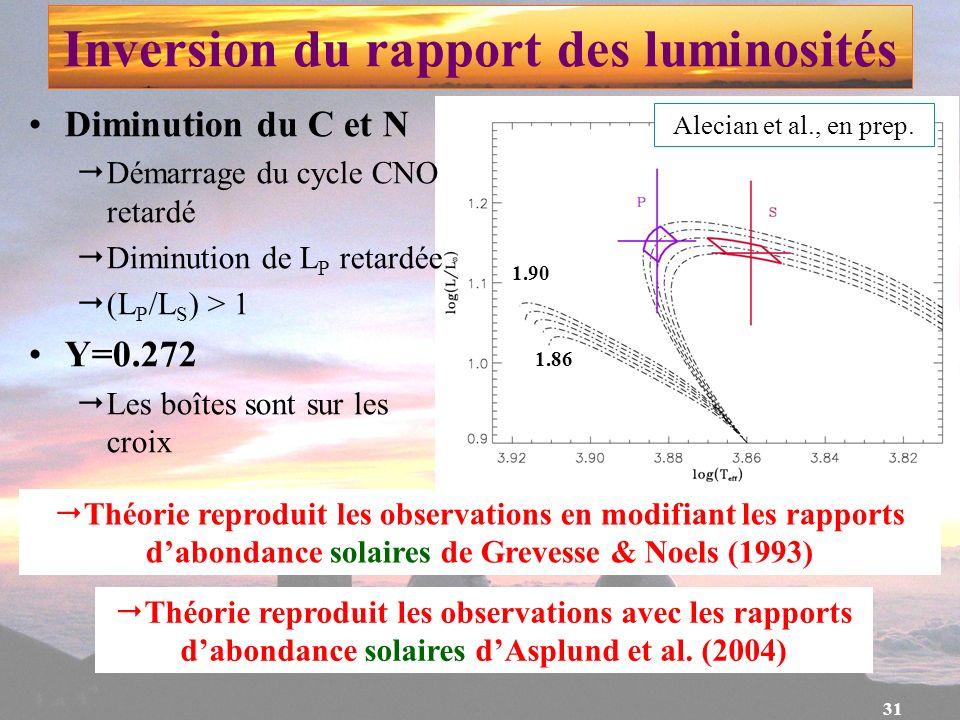 Inversion du rapport des luminosités