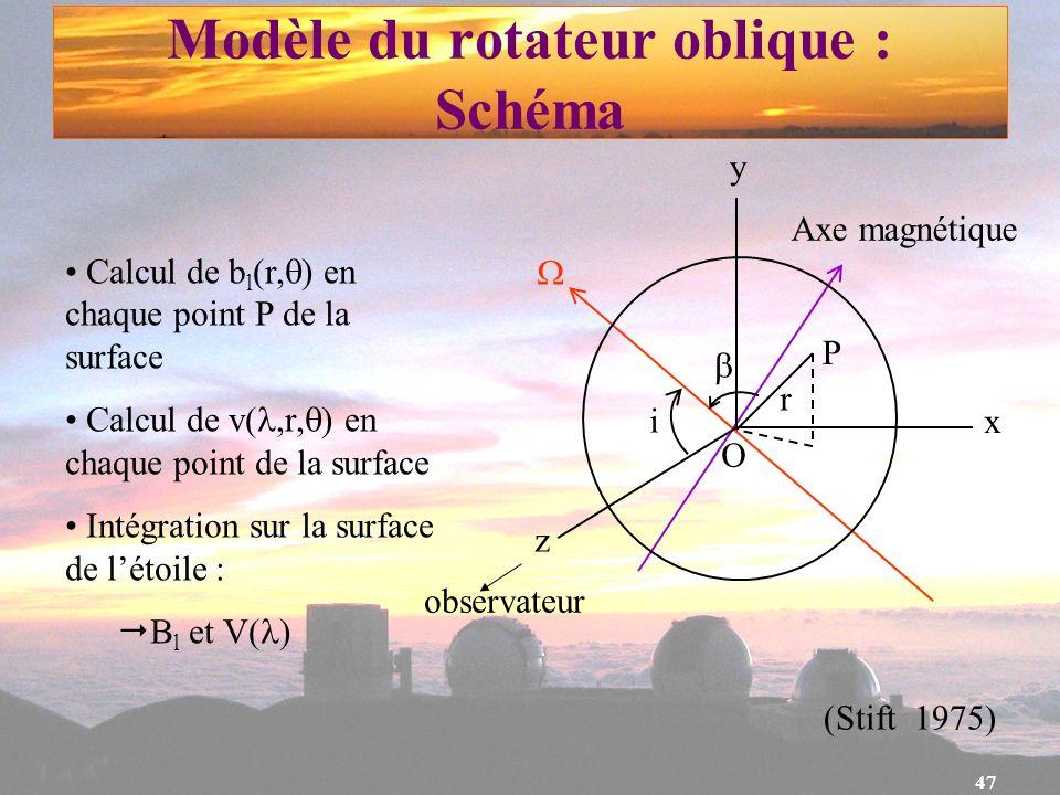 Modèle du rotateur oblique : Schéma