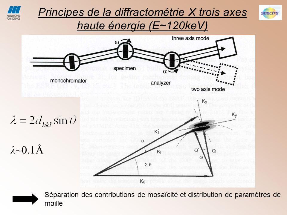 Principes de la diffractométrie X trois axes haute énergie (E~120keV)