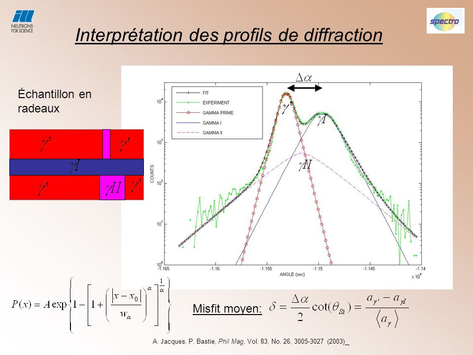 Interprétation des profils de diffraction