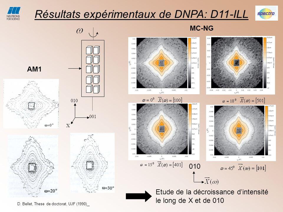 Résultats expérimentaux de DNPA: D11-ILL