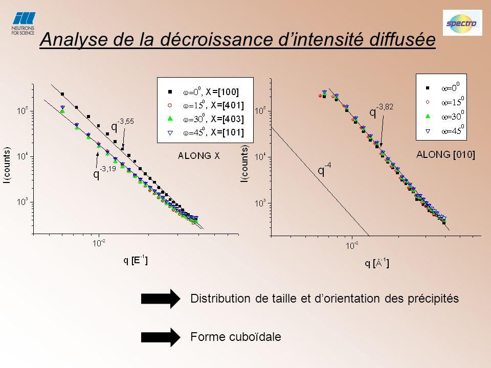 Analyse de la décroissance d'intensité diffusée