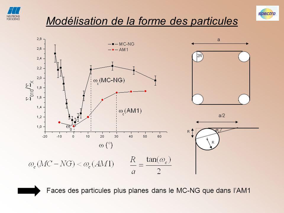 Modélisation de la forme des particules