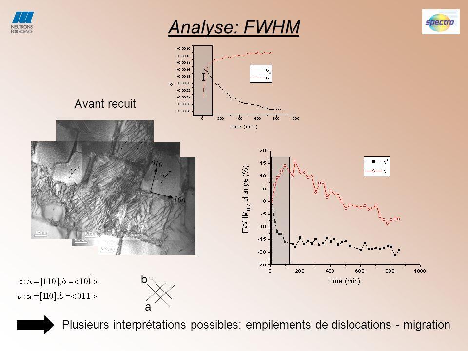 Analyse: FWHM I Avant recuit b a