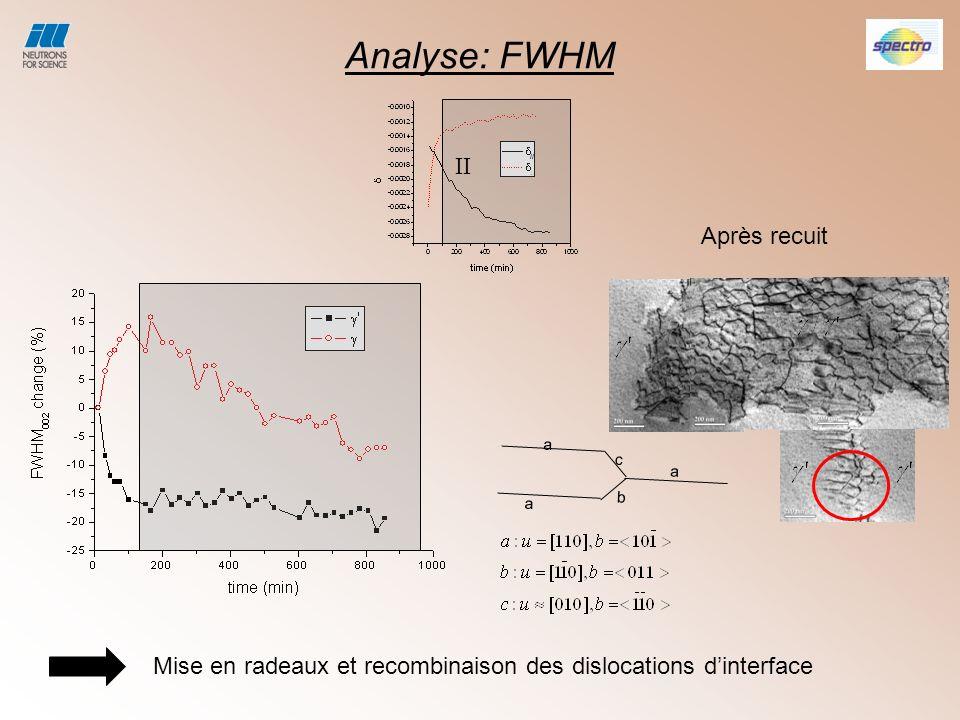 Analyse: FWHM II Après recuit
