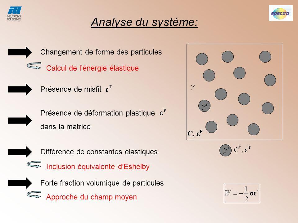 Analyse du système: Changement de forme des particules