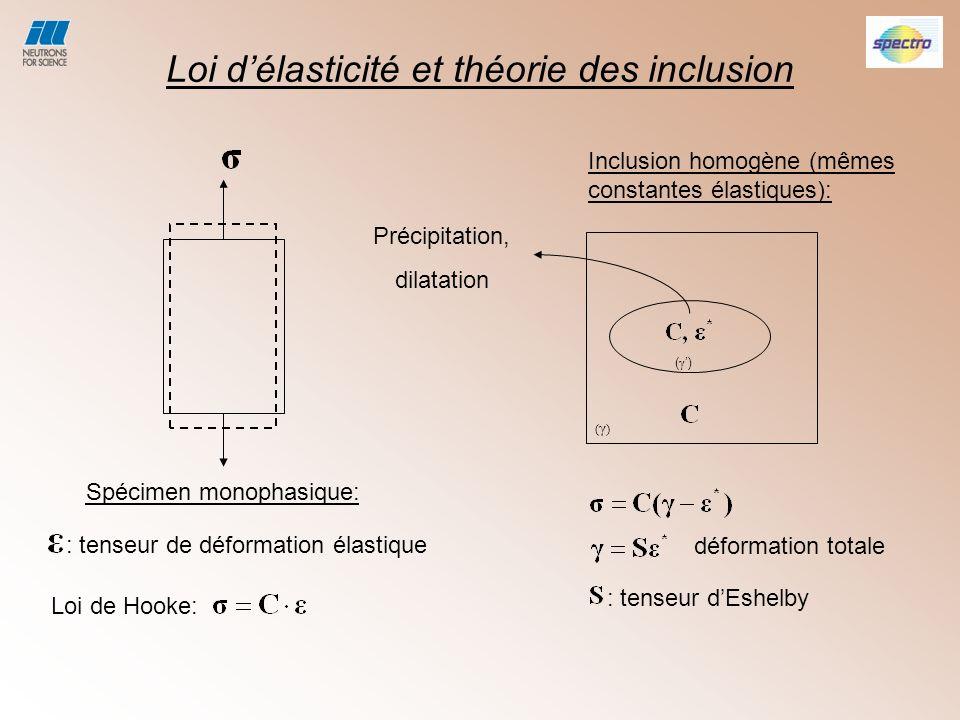Loi d'élasticité et théorie des inclusion