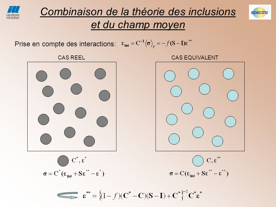 Combinaison de la théorie des inclusions et du champ moyen