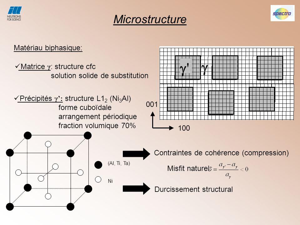   Microstructure Matériau biphasique: Matrice γ: structure cfc