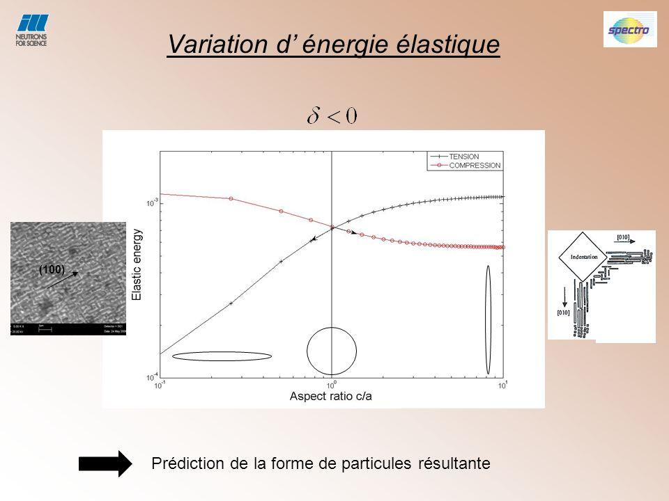Variation d' énergie élastique
