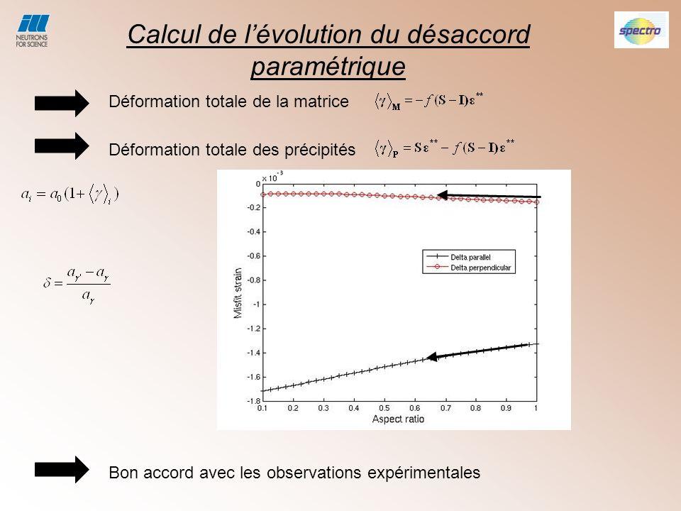 Calcul de l'évolution du désaccord paramétrique