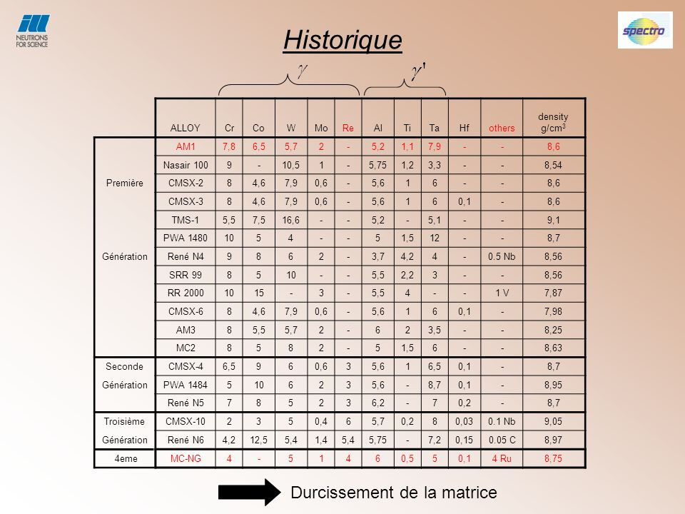 Historique Durcissement de la matrice ALLOY Cr Co W Mo Re Al Ti Ta Hf