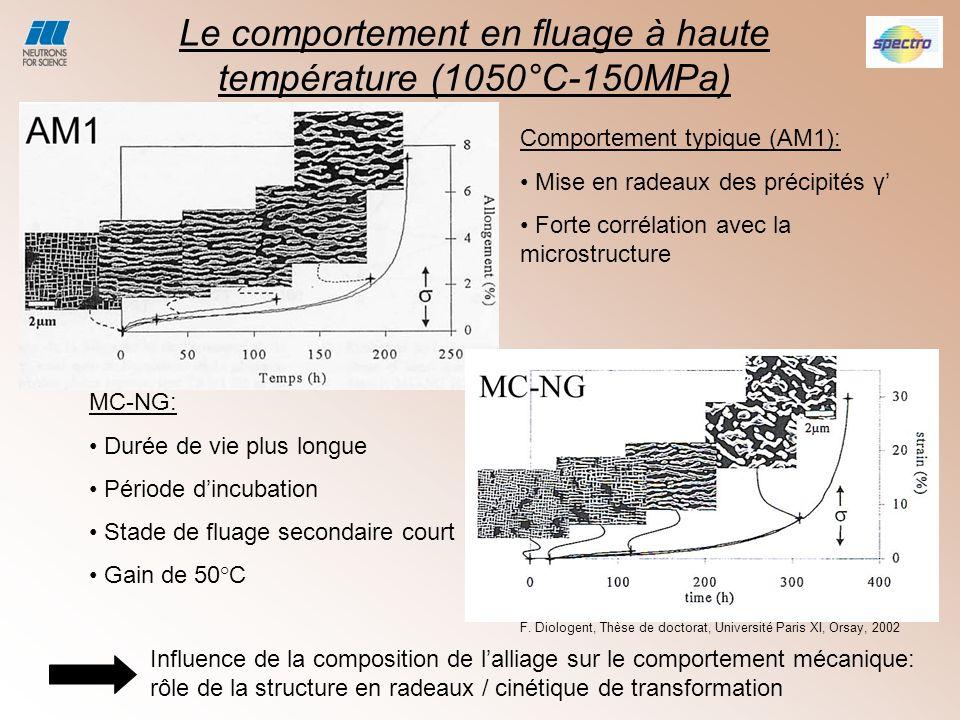 Le comportement en fluage à haute température (1050°C-150MPa)