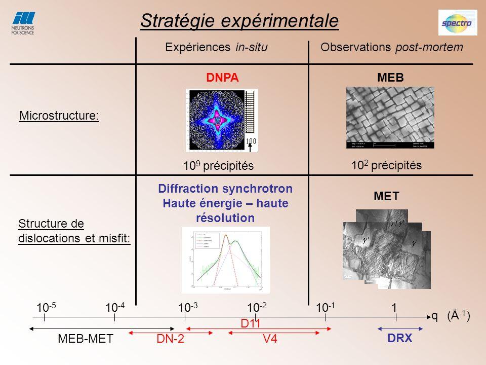 Diffraction synchrotron Haute énergie – haute résolution