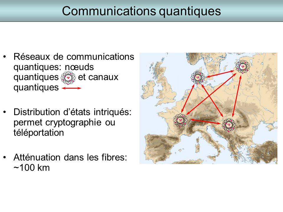 Communications quantiques