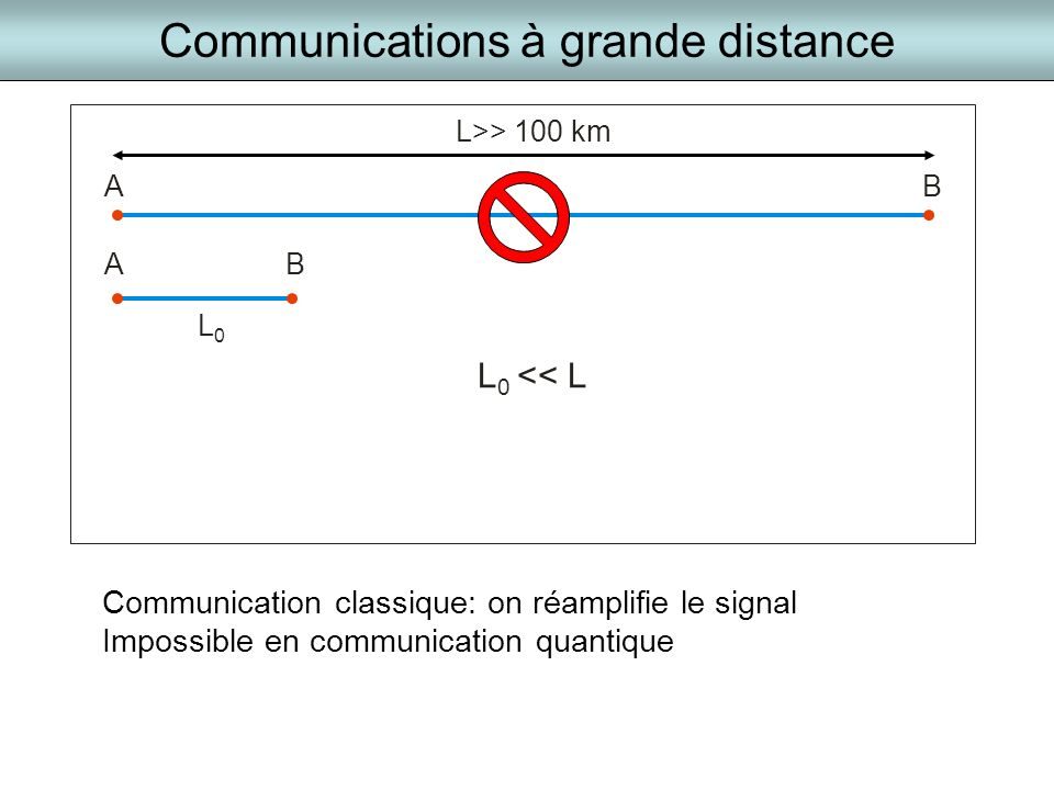 Communications à grande distance