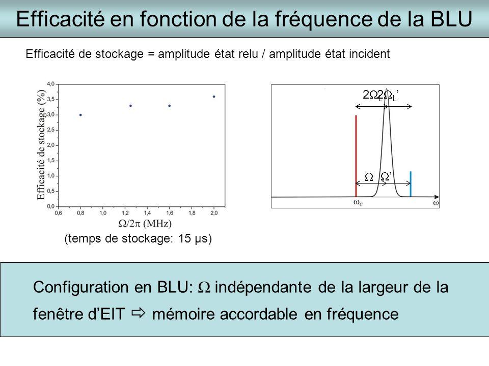 Efficacité en fonction de la fréquence de la BLU