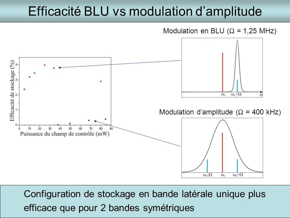 Efficacité BLU vs modulation d'amplitude