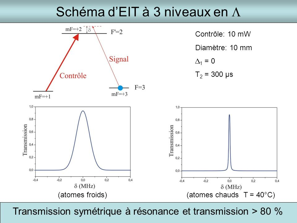 Schéma d'EIT à 3 niveaux en L