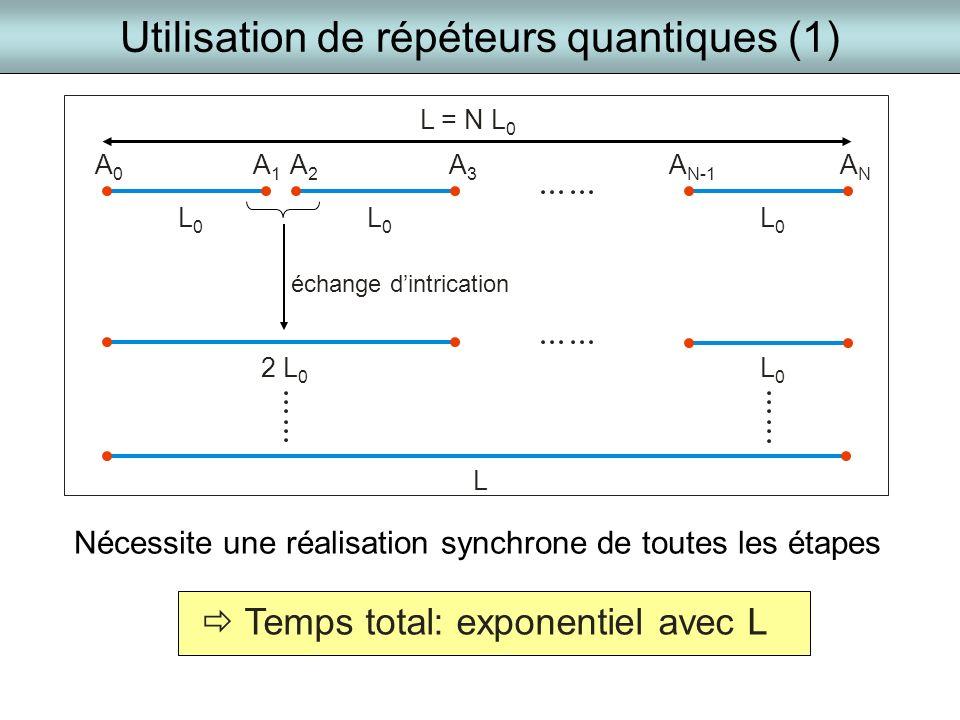Utilisation de répéteurs quantiques (1)