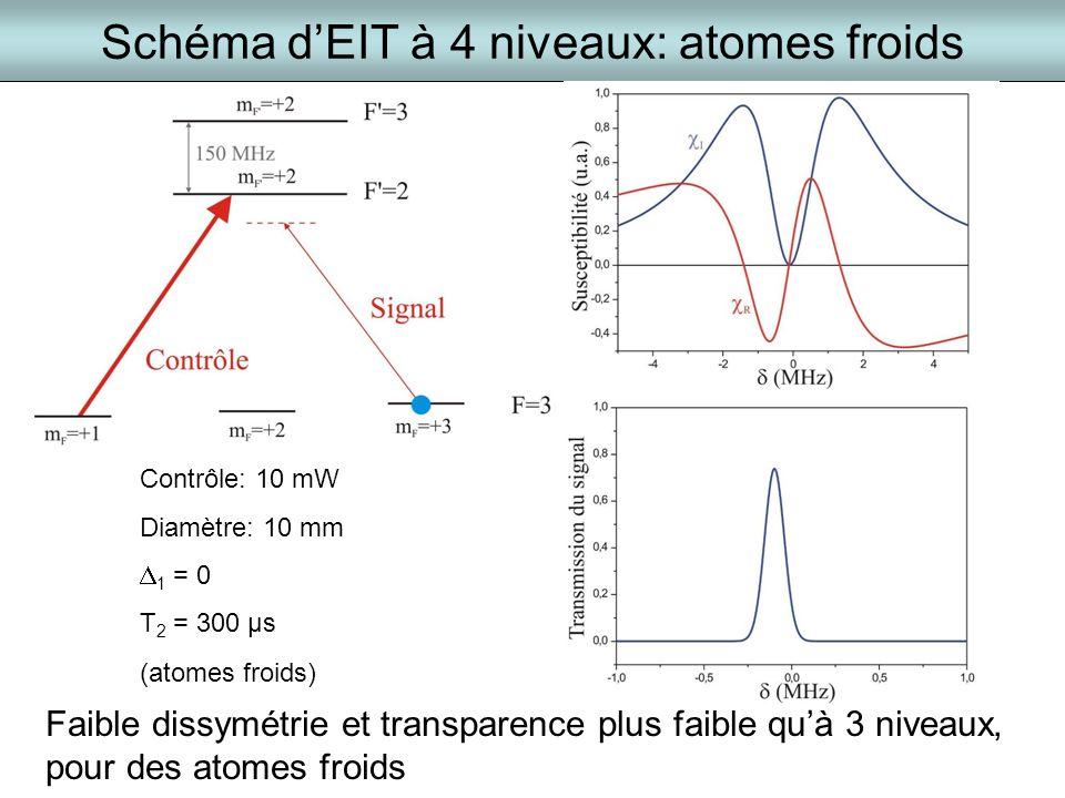 Schéma d'EIT à 4 niveaux: atomes froids