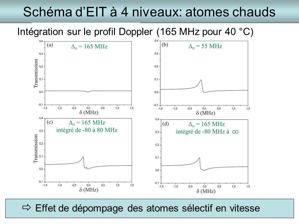 Schéma d'EIT à 4 niveaux: atomes chauds