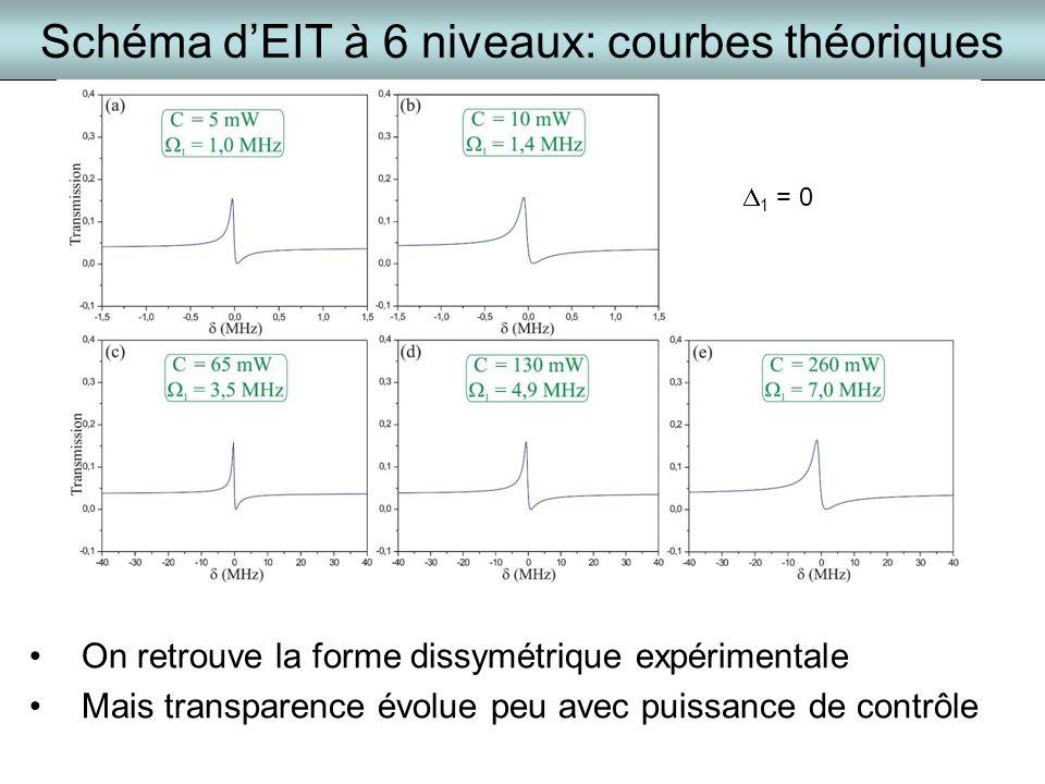 Schéma d'EIT à 6 niveaux: courbes théoriques