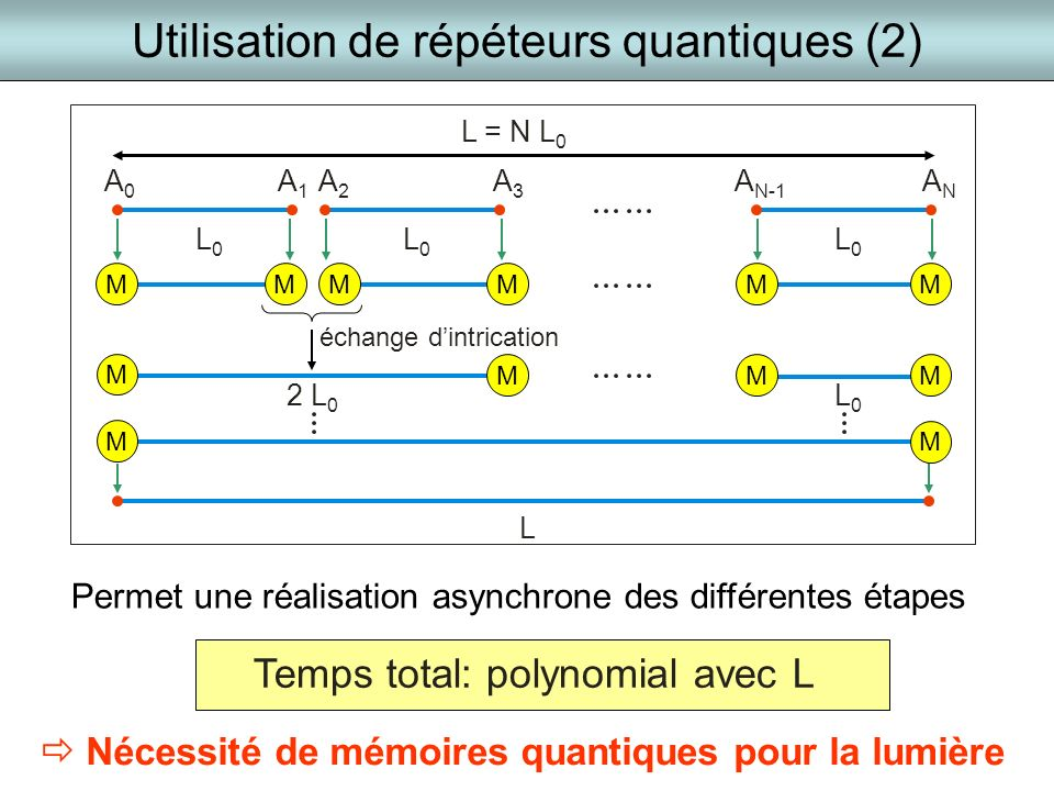 Utilisation de répéteurs quantiques (2)