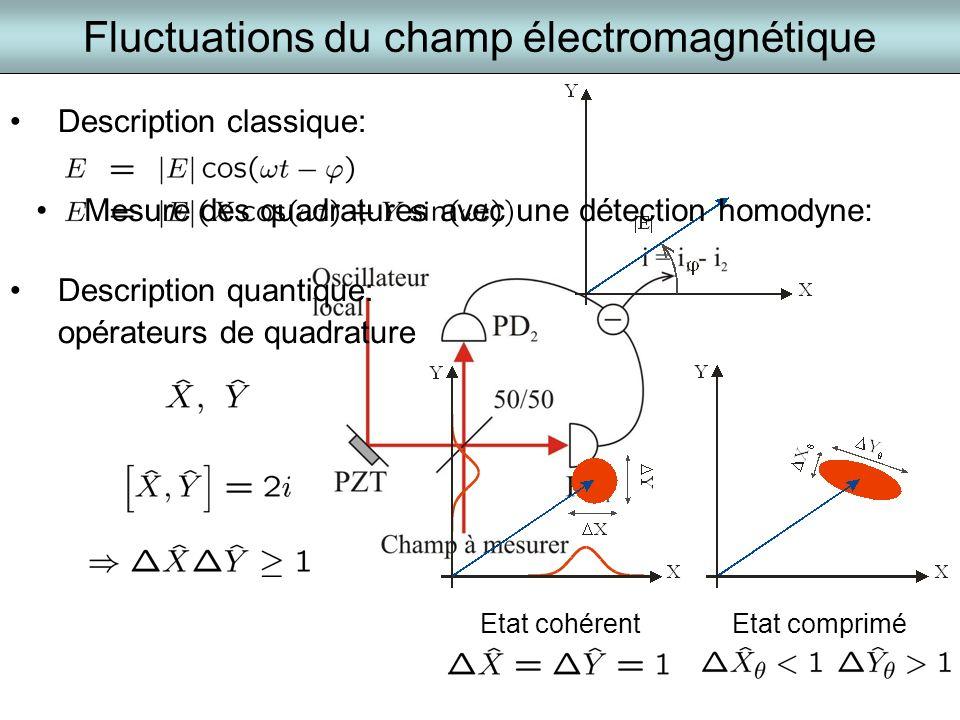 Fluctuations du champ électromagnétique