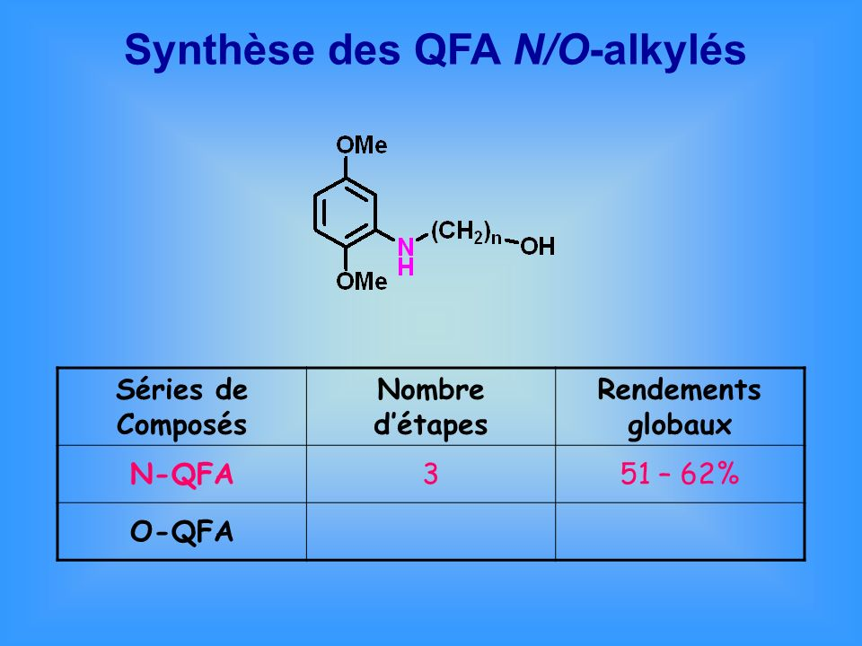 Synthèse des QFA N/O-alkylés