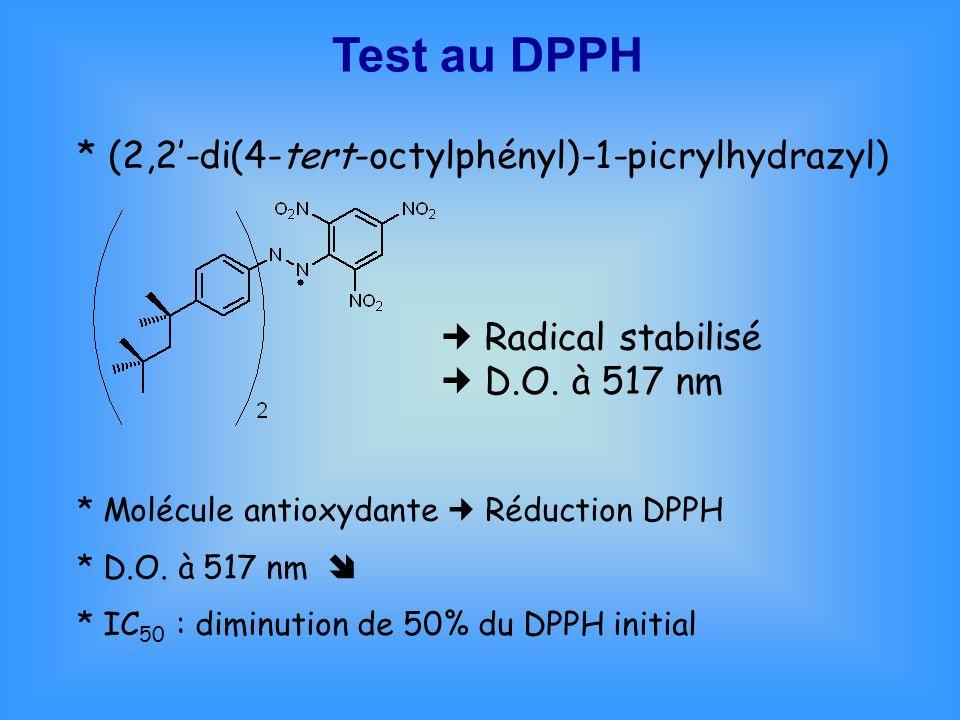 Test au DPPH * (2,2'-di(4-tert-octylphényl)-1-picrylhydrazyl)