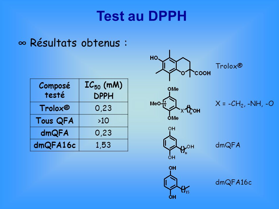 Test au DPPH ∞ Résultats obtenus : Composé testé IC50 (mM) DPPH
