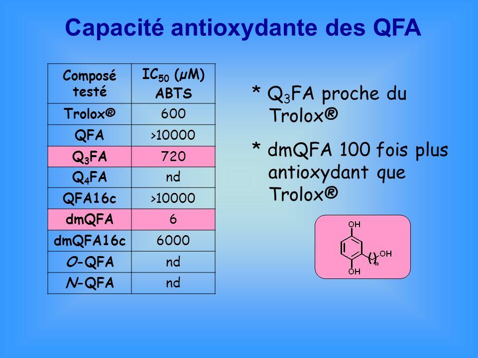Capacité antioxydante des QFA