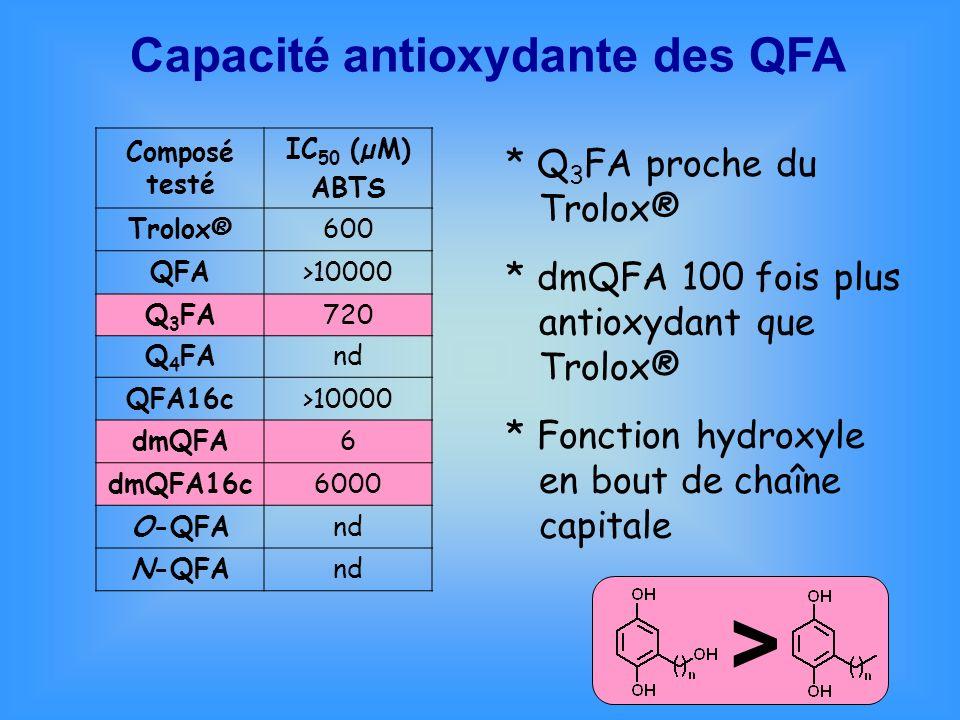 > Capacité antioxydante des QFA * Q3FA proche du Trolox®