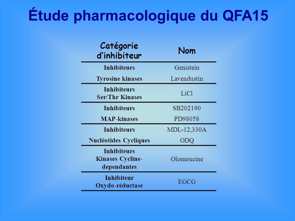 Étude pharmacologique du QFA15