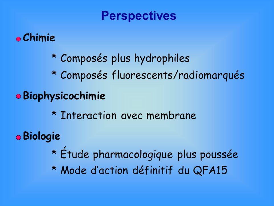 Perspectives Chimie * Composés plus hydrophiles