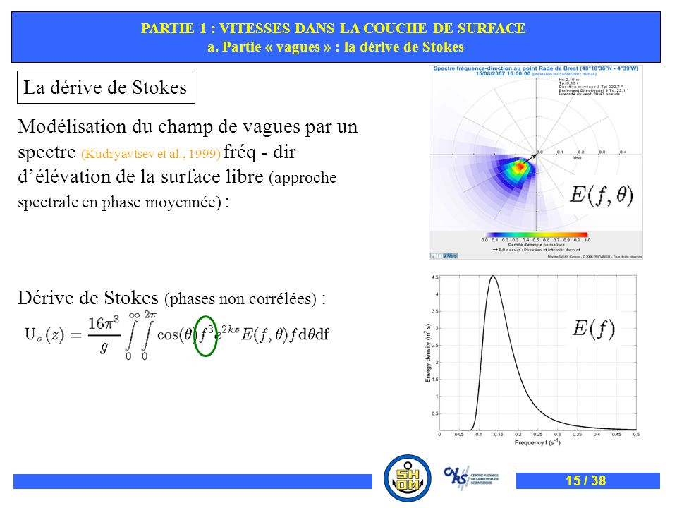 Dérive de Stokes (phases non corrélées) :