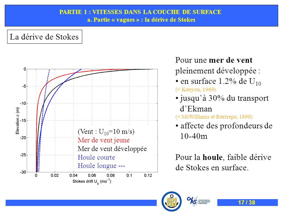 pleinement développée : en surface 1.2% de U10 (< Kenyon, 1969)
