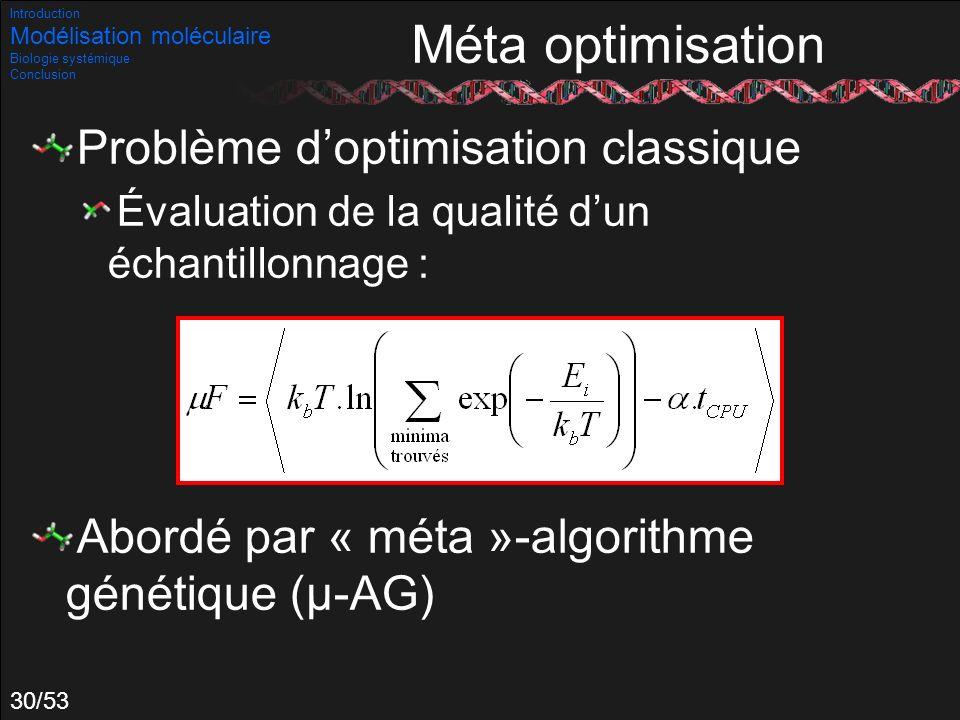 Méta optimisation Problème d'optimisation classique
